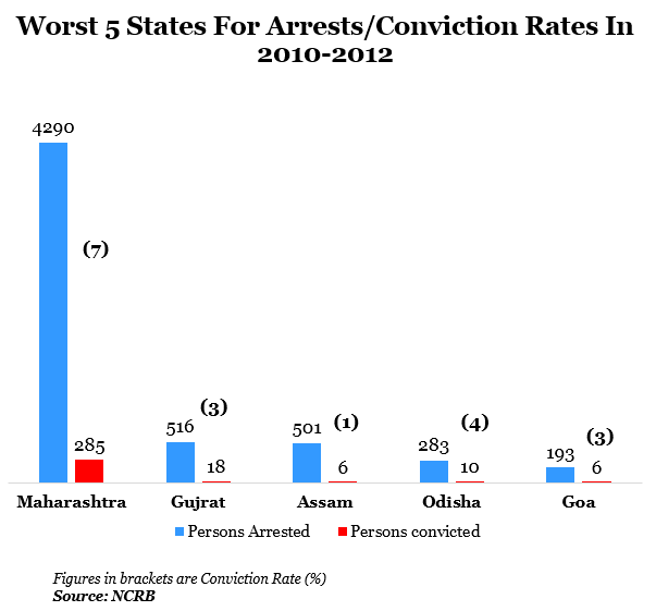 worst five states for arrest per conviction rates in 2010 to 2012 in india report by indiaspend data journalism
