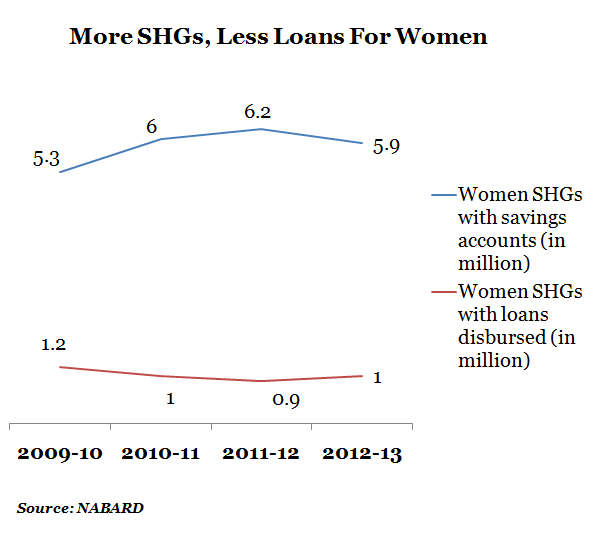 More SHGs, Less Loans For Women