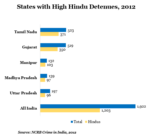 states with high hindu detenues at 2012 data by indiaspend journalism
