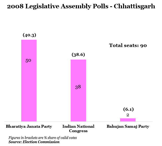 year 2008 legislative assembly polls-Chhattisgarh