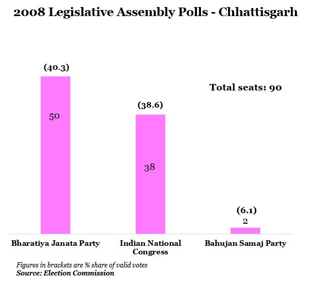 year 2008 legislative assembly polls-Chhattisgarh