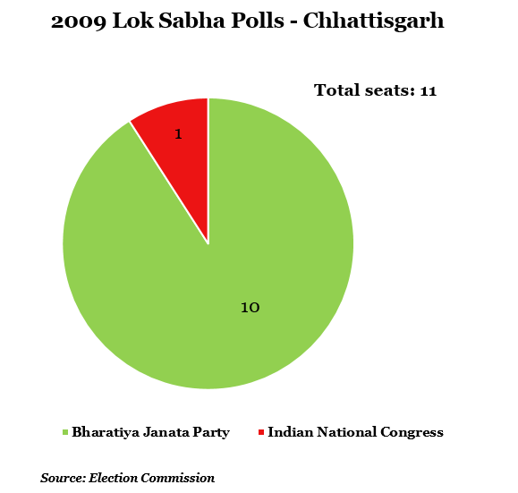 year 2009 lok shabha polls-chhattisgarh