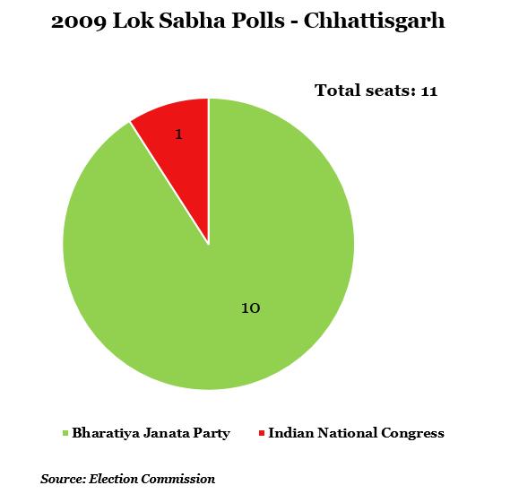 year 2009 lok shabha polls-chhattisgarh
