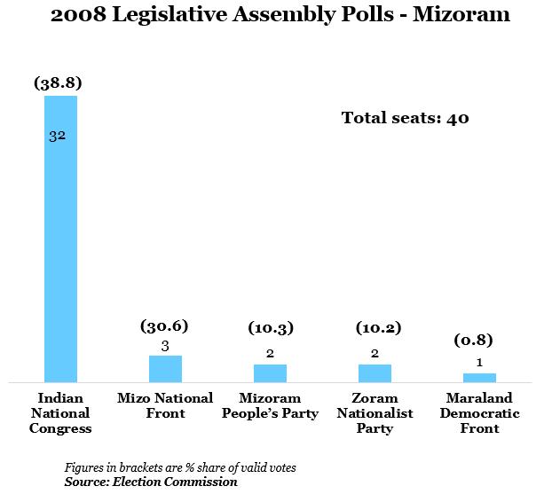 year 2008 legislative assembly polls-mizoram