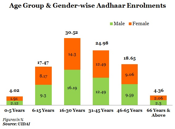 Age-Group-Gender-wise-Aadhaar-Enrolments