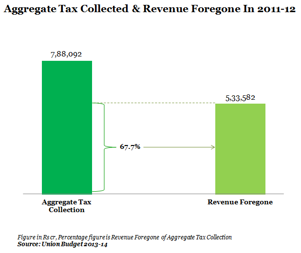 aggregate tax collected and revenue forgone in 2011-12<br /><br /><br /><br /></p><p>