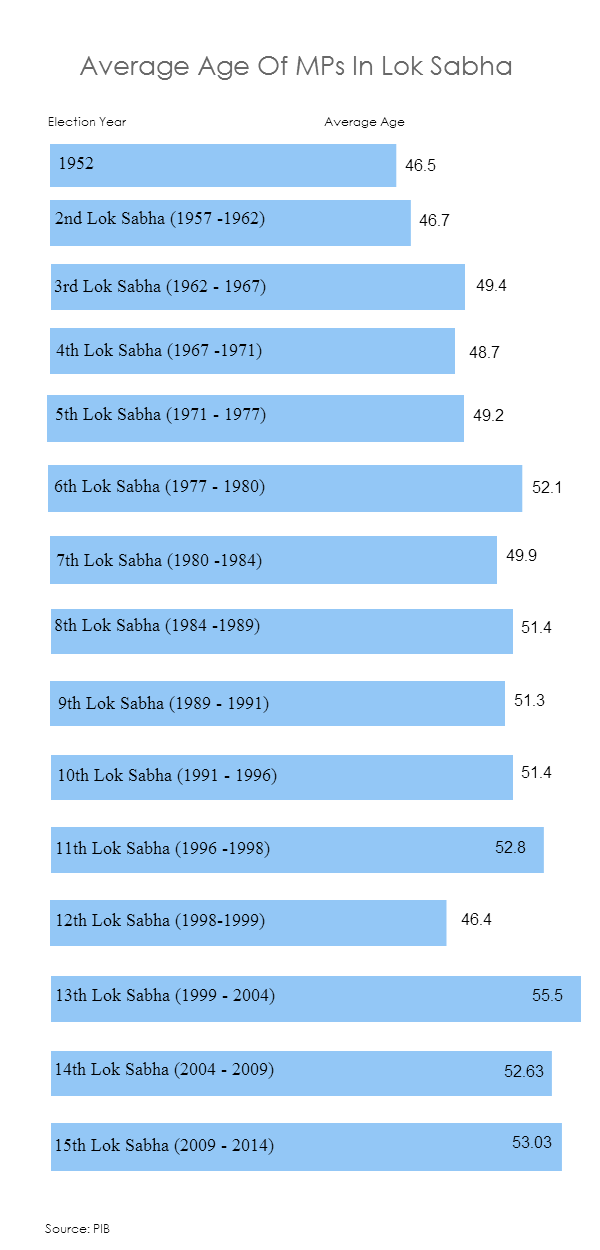 Average Age Of MPs In Lok Sabha