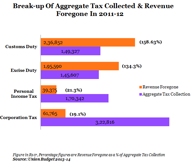 break up of aggregate tax collected and revenue forgone in 2011-12