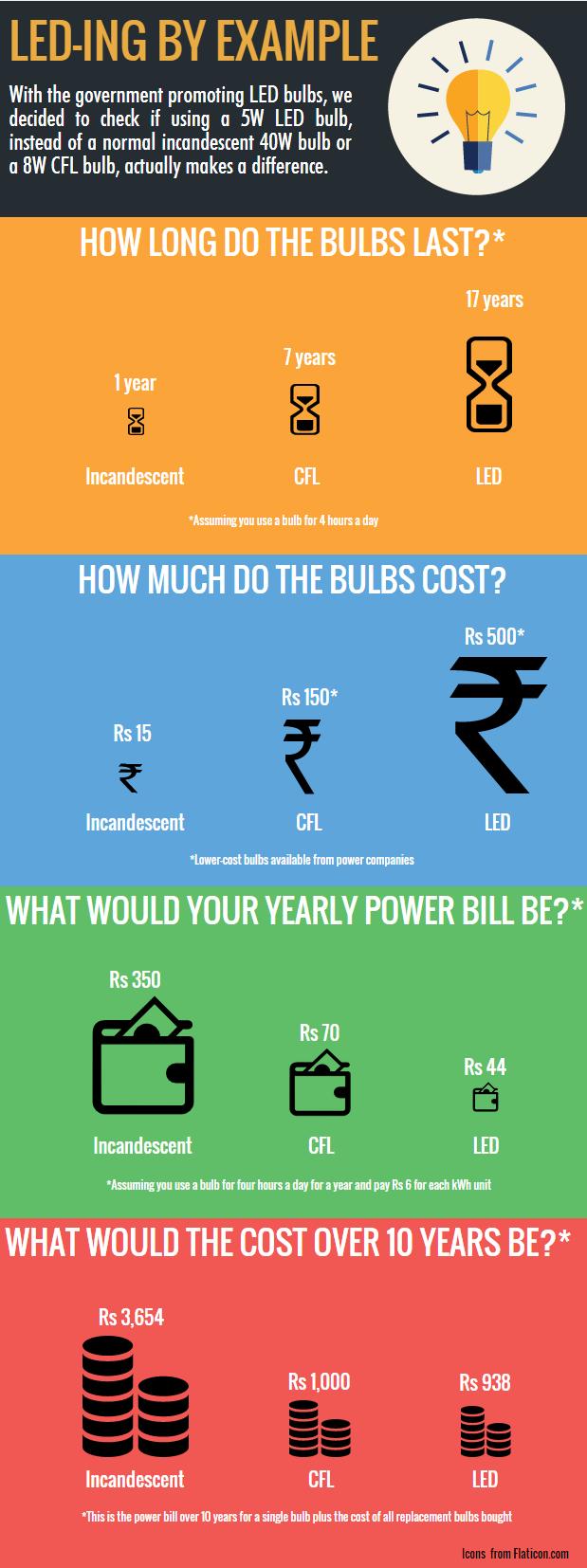 Bulb_comparison   Piktochart Infographic Editor