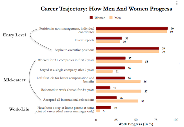 Career Trajectory Graph