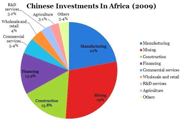is china's investment in africa an China's foray in africa continues to shape a scramble on the resource-rich african continent alongside other players in the west as a result of china's relu.