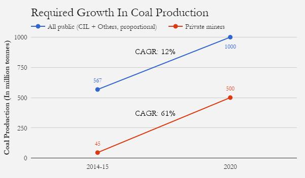 Coal-graph3