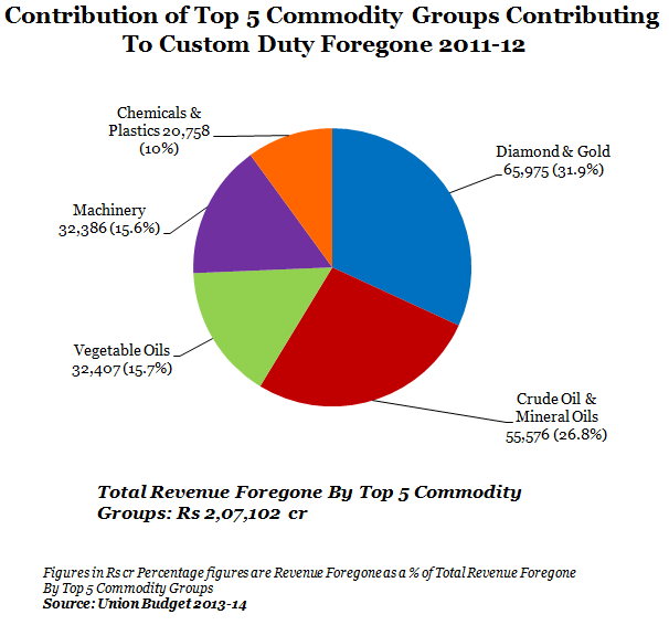 Contribution of Top 5 Commodity Groups Contributing To Custom Duty foregone 2011-12