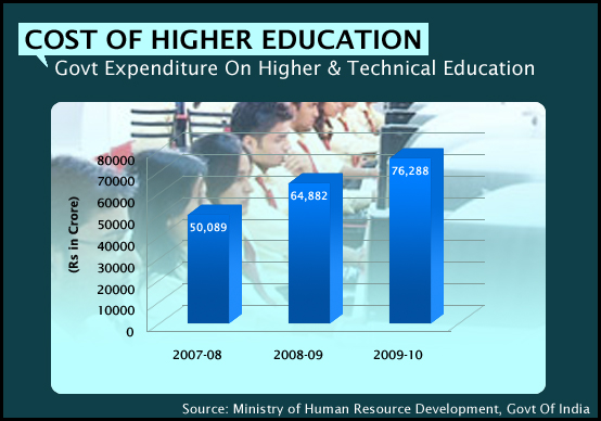 Govt Expenditure On Higher & Technical Education