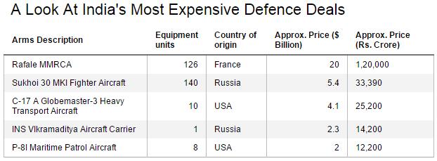 Defence Deals (Desktop)