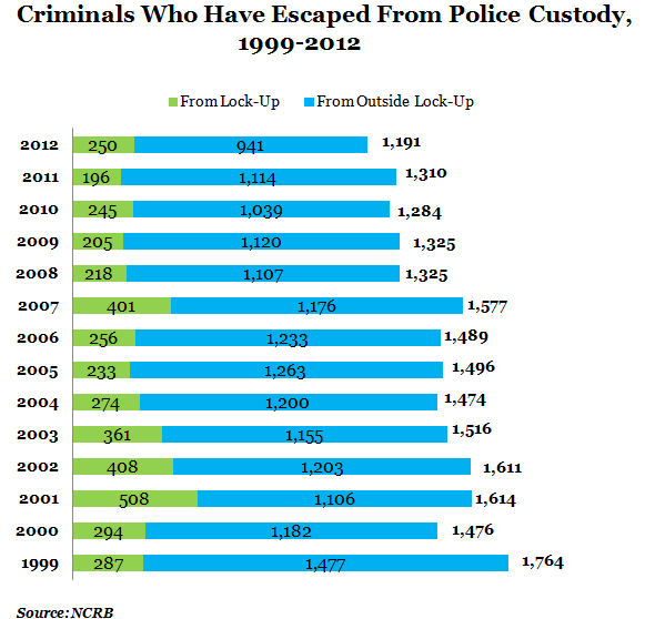 criminals who have escaped from police custody from 1999 to 2012 graph by NCRB