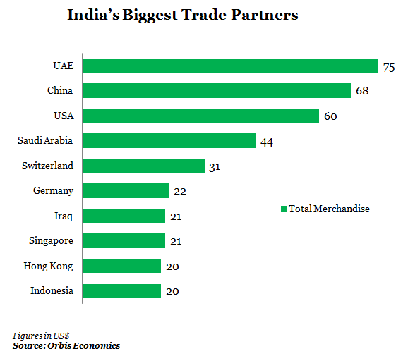who are india's biggest trading partners graph