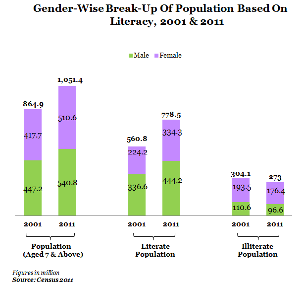 Gender wise break up of population based on liiteracy at 2001 and 2011 graph report by indiaspend data journalism and news