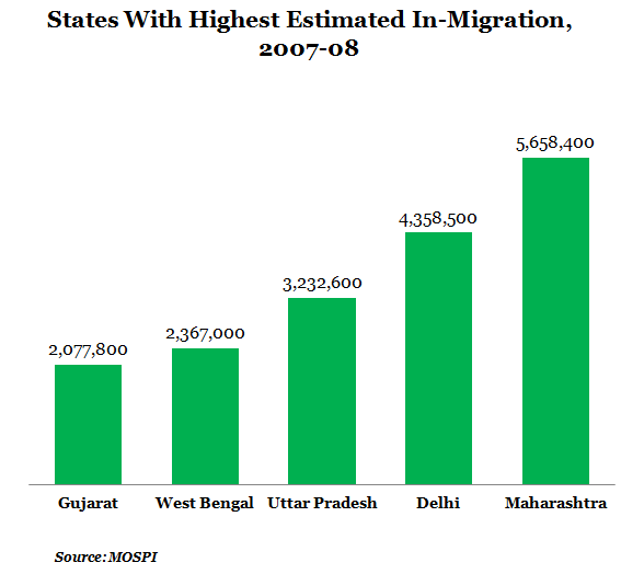 States With Highest Estimated In-Migration from 2007-08 Graph Report By IndiaSpend New And Data Journalism
