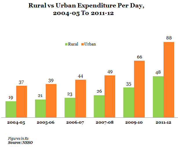 rural vs urban expenditure per day 2004-05 to 2011-12 graph report
