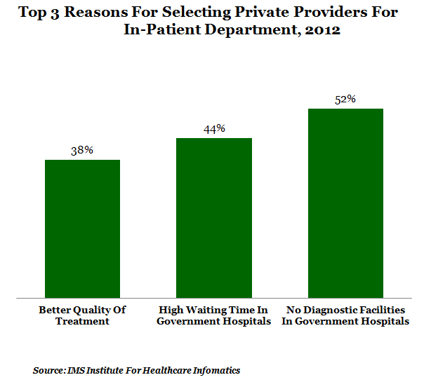 top three reasons for selecting private providers for in patient department at 2012 graph report by indiaspend data journalism and news