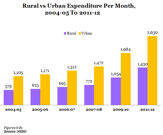 rural vs urban expenditure per month 2004-05 to 2011-12 graph report