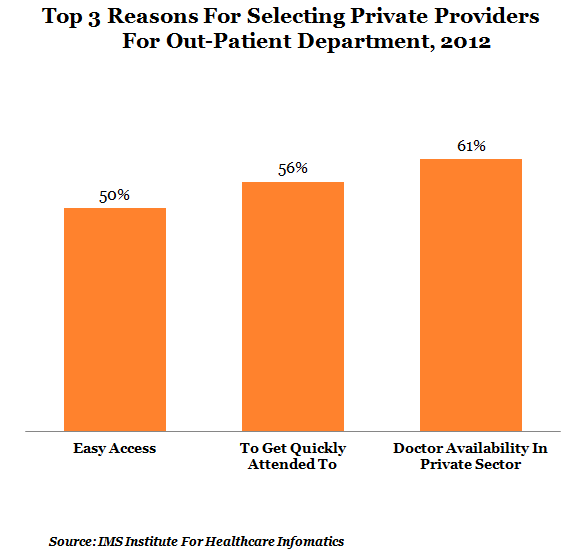 top three reasons for selecting private providers for out patient department at 2012 graph report by indiaspend data journalism and news