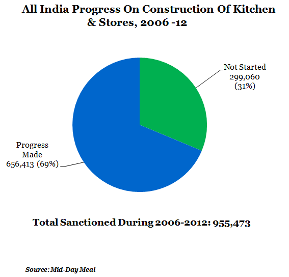 all india progress on construction of kitchen and stores at 2006 to 2012