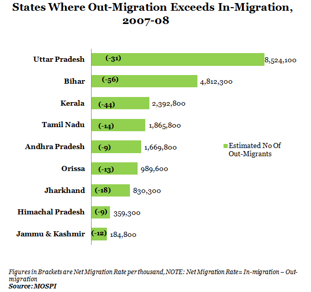 States Where Out-Migration Exceeds In-Migration from 2007-08 Graph Report By IndiaSpend New And Data Journalism