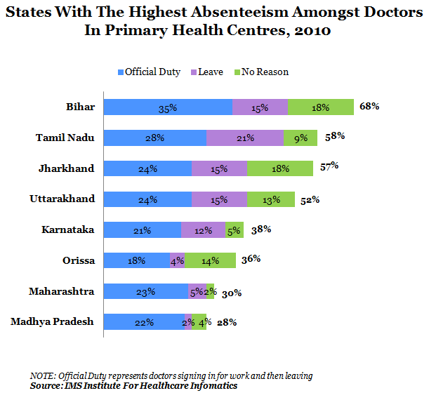 states with the highest absenteeism amongst doctors in primary health centers at 2010 graph report by indiaspend data journalism and news