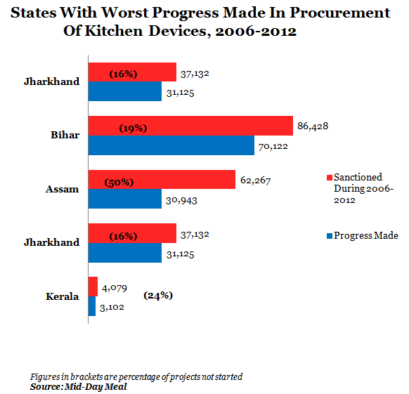 states with worst progress made in procurement of kitchen devices at 2006 to 2012