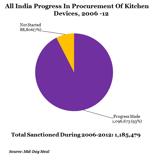 all india progress in procurement of kitchen devices at 2006 to 2012