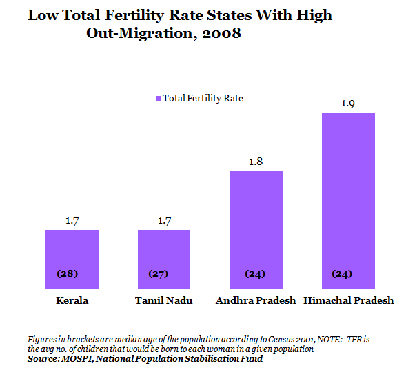 Low Total Fertility Rate States With High Out-Migration At 2008 Graph Report By IndiaSpend New And Data Journalism