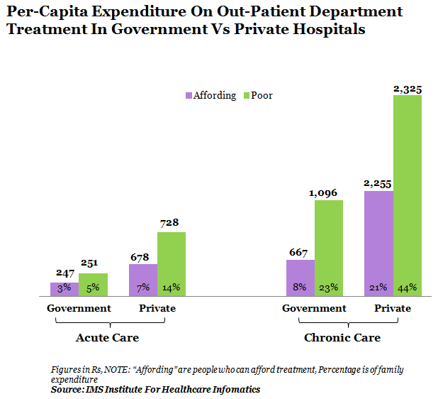 per capita expenditure on out patient department treatment in government vs private hospitals graph report by indiaspend data journalism and news