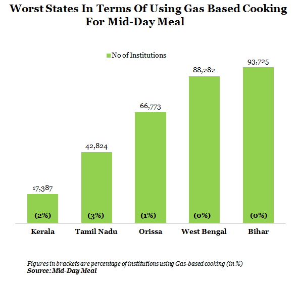 worst states in terms of using gas based cooking for mid day meal