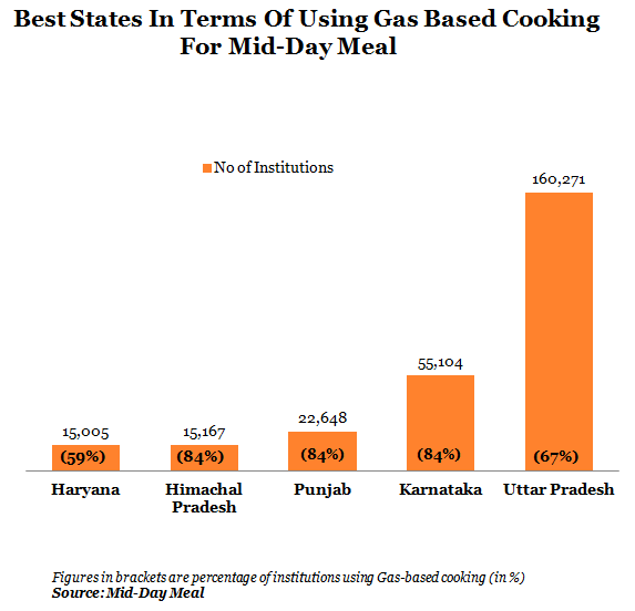 best states in terms of using gas based cooking for mid day meal
