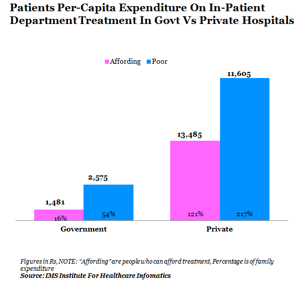 patients per capita expenditure on in patient department treatment in government vs private hospitals graph report by indiaspend data journalism and news