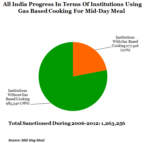 all india progress in terms of institutions using gas based cooking for mid day meal