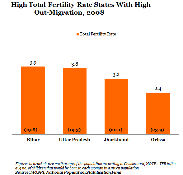 High Total Fertility Rate States With High Out-Migration At 2008 Graph Report By IndiaSpend New And DataJournalism