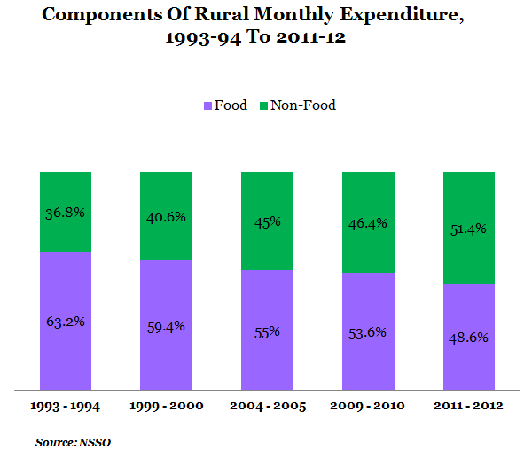 components of rural monthly expenditure from 1993-1994 to 2011-12 graph report