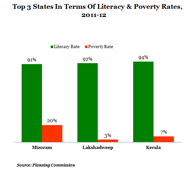 Top three states in terms of literacy and poverty rates at 2011 and 2012 graph report by indiaspend data journalism and news