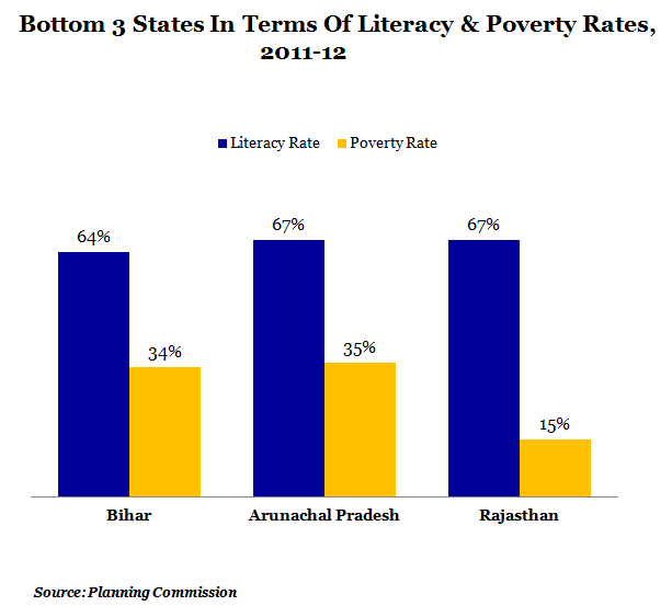 Bottom three states in terms of literacy and poverty rates at 2011 and 2012 graph report by indiaspend data journalism and news