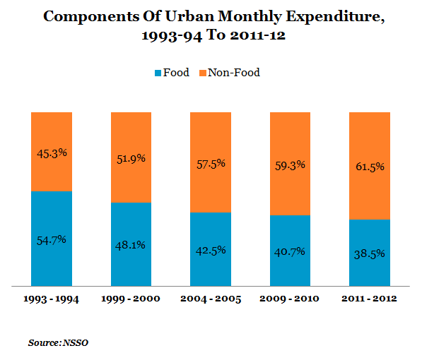 components of urban monthly expenditure from 1993-1994 to 2011-12 graph report