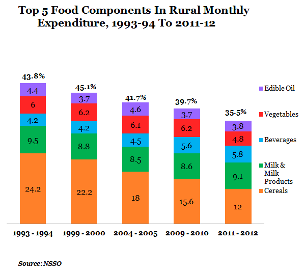 top five food components of rural monthly expenditure from 1993-1994 to 2011-12 graph report