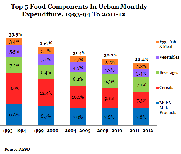 top five food components of urban monthly expenditure from 1993-1994 to 2011-12 graph report
