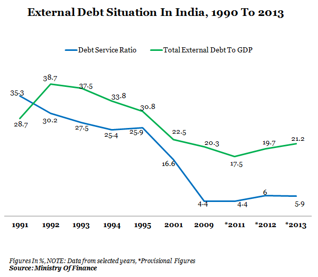 External Debt Situation In India From 1990 To 2013 Graph Report by Indiaspend Data Journalism and News