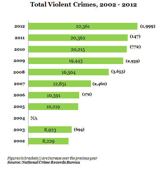 total violent crimes from 2002 to 2012 bengal,india