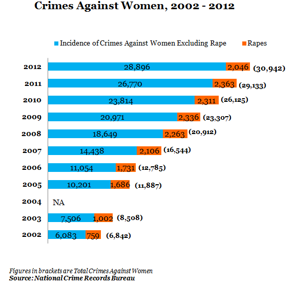crimes against women from 2002 to 2012 in bengal,india
