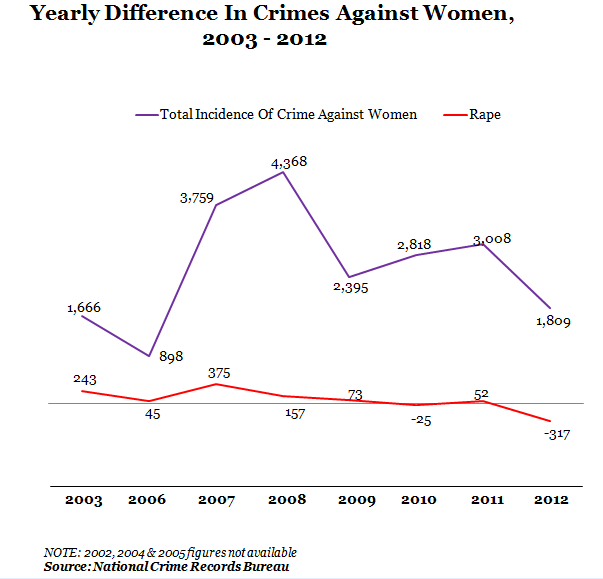 yearly difference in crimes against women from 2003 to 2012 in bengal,india