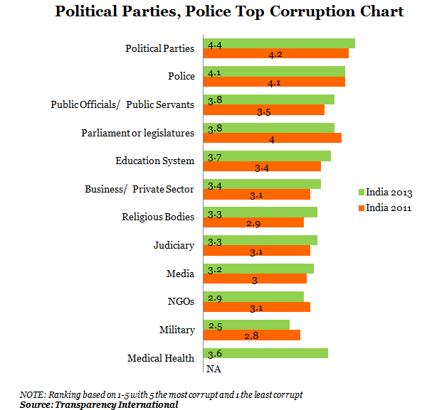 Political Parties and Police Top Corruption Chart by IndiaSpend News and Data Journalism